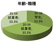 中国における日系企業イメージ調査の回答者の年齢と職種は20歳から34歳の学生、20歳から34歳 の就業者、35歳 から59歳の就業者、それぞれ3分の1ずつです。