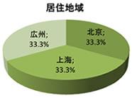 中国における日系企業イメージ調査の回答者の居住エリアは北京、上海、広州でそれぞれ3分の1ずつです。