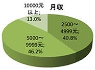 中国における日系企業イメージ調査の回答者の月収は2500元から4999元が40.8%、5000元から9999元が46.2%、10000元以上が13.0%です。