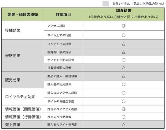【表3】貴社サイトの評価
