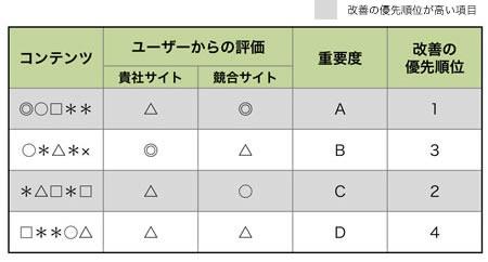 【表4】改善の方向性