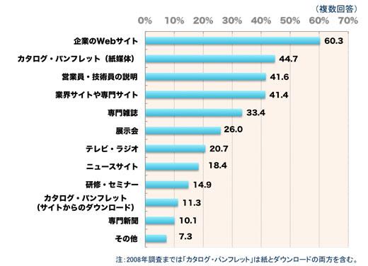 【図1】仕事上での製品・サービスの情報源(全サイト平均)