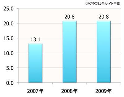 【図1】業務上のアクセス経験者 経年比較