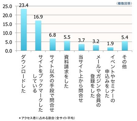 【図1】サイト閲覧後の行動 全サイト平均