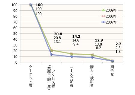 【図2】ターゲット層に占める各行動者の割合