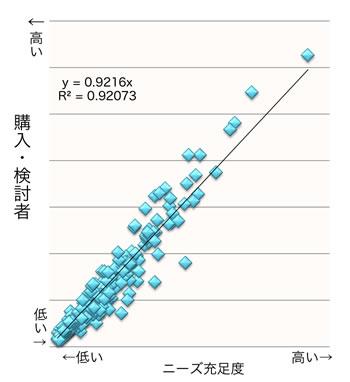 【図1】ニーズ充足度と購入・検討者との関係