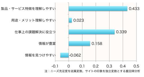 【図2】ニーズ充足度に影響を与えるサイトの印象