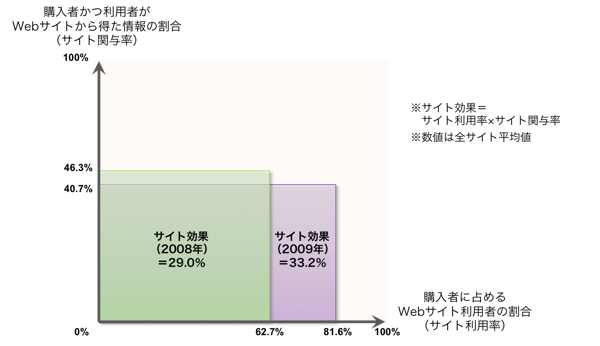 【図1】BtoBサイト効果の動向