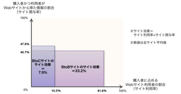 【図2】BtoCとのサイト効果比較