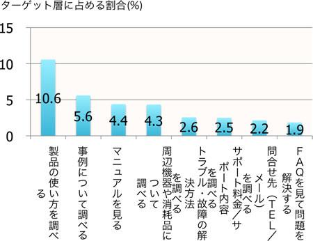 【図1】サポート等の利用状況(全サイト平均)