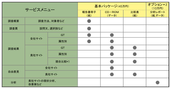 【表1】納品物の一覧表