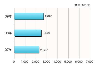 【図1】閲覧価値の推移(1サイトあたり平均)