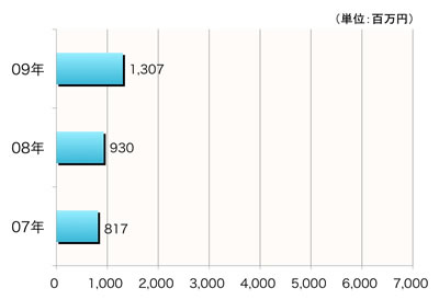 【図2】行動価値の推移(1サイトあたり平均)