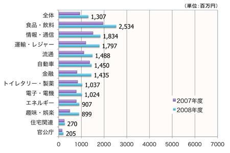 【図3】業界別 行動価値 (1サイトあたり平均)