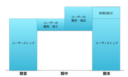 【図1】WebサイトにおけるB/S(資産状態)