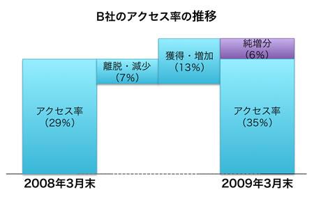 【図2】WebサイトにおけるB/Sの変化(例)