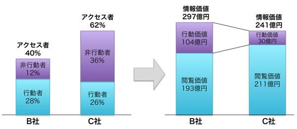 【図3】情報価値 B社 vs. C社