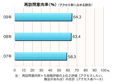 【図1】再訪問意向率の推移(1サイトあたり平均)