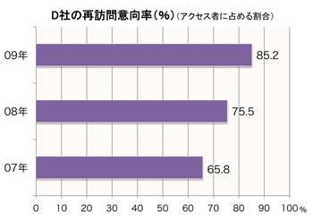 【図2】D社の再訪問意向率の推移