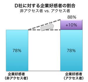 【図3】企業好感度への影響