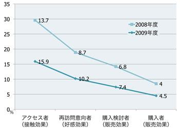 【図2】アクセスから購入までのユーザー行動の推移(1サイトあたり平均)