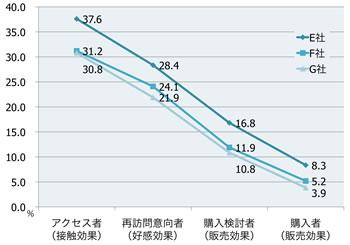 【図3】アクセスから購入までのユーザー行動の推移(自動車業界)