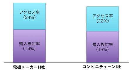 【図1】アクセス率と購入検討率(例)