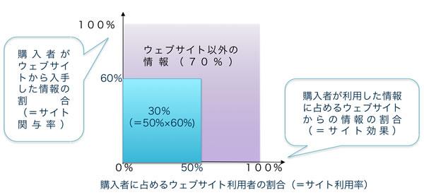 【図】サイト効果の把握方法