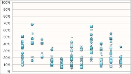 【図1】業界別 購入後アクセス率の分布