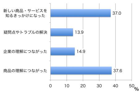 【図2】購入後に役に立ったこと(複数回答、1サイトあたり平均)