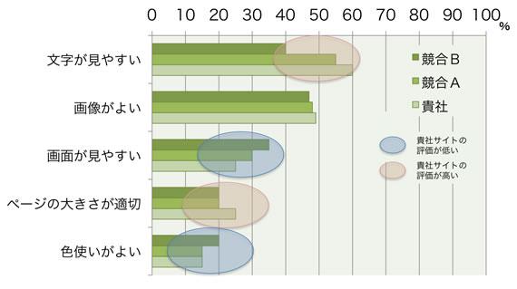 【図1】視覚的イメージの評価(好感効果)