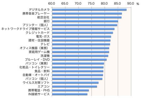【図1】サポートサイト有用度(製品・サービス別平均)