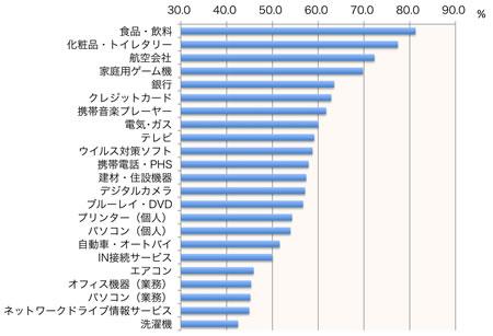 【図2】再購入意向率(製品・サービス別平均)
