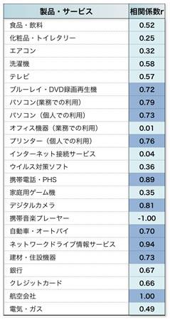 【表1】有用度と再購入意向率との相関(製品・サービス別)