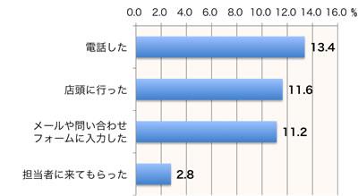 【図1】サポートサイト利用後の行動