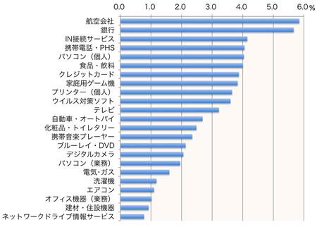 【図1】サポートサイトへのアクセス率(製品・サービス別平均)