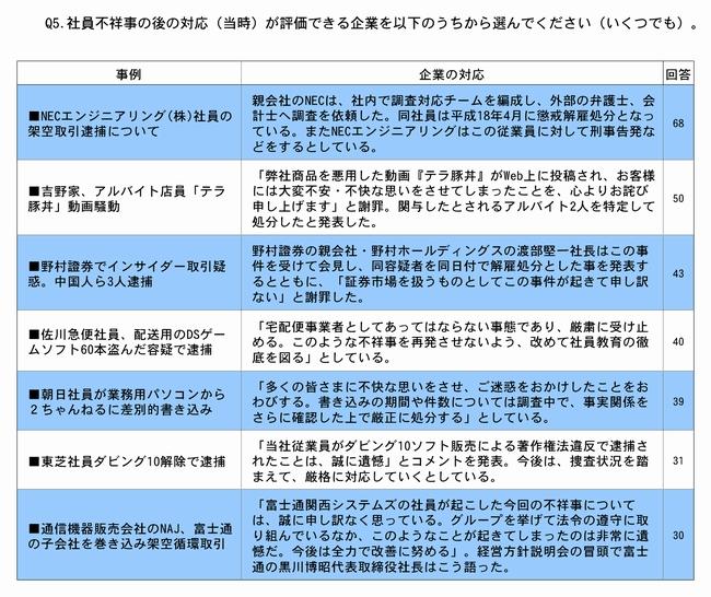 Q5.社員不祥事の後の対応(当時)が評価できる企業を以下のうちから選んでください(いくつでも)