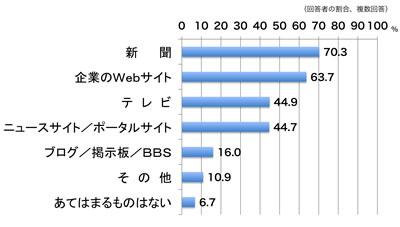 【図1】企業情報の信頼できる情報源
