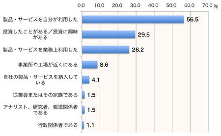 【図2】 企業情報サイトユーザーのステークホルダー属性