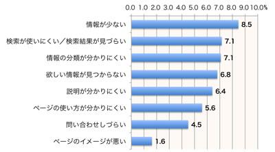 【図1】サポートサイトの問題点