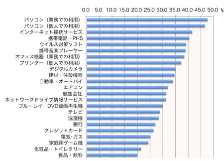 【図2】サポートサイトに「問題を感じている」比率(製品・サービス別平均)