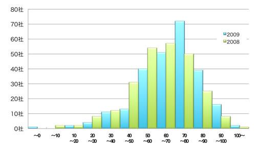 【図4】CCサイト指数の分布状況