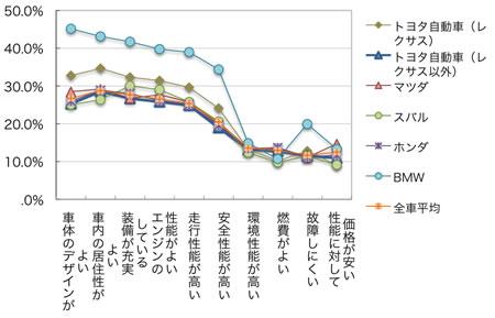 日本メーカーの機能的イメージ比較図