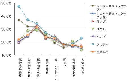 日本メーカーの情緒的イメージ詳細