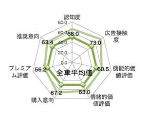 Mazda6(アテンザ)は認知度66.0Pt、広告接触度73.0Pt、機能的価値評価60.5Pt、情緒的価値評価63.0Pt、購入意向67.2Pt、プレミアム評価56.2Pt、推奨意向63.4Pt(各項目の平均値は50.0Pt)