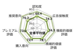 アウディA6Lは認知度69.4Pt、広告接触度74.3Pt、機能的価値評価74.3Pt、情緒的価値評価72.1Pt、購入意向72.1Pt、プレミアム評価73.6Pt、推奨意向79.3Pt(各項目の平均値は50.0Pt)