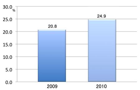 アクセス率は2009年から2010年にかけて増加した。