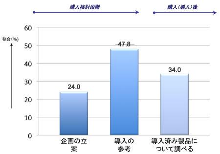 最も多いのは「導入の参考」であるが、「導入済み製品について調べる」も大きな割合を占める。
