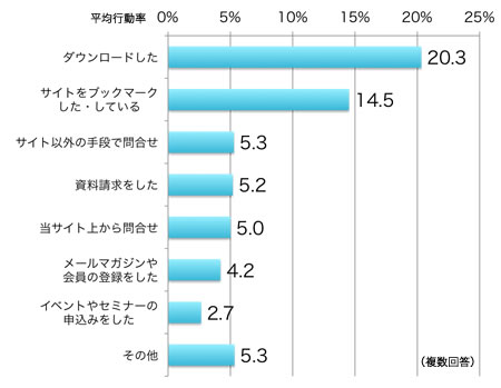 サイト閲覧後の行動として最も多いのは「ダウンロード」(20.3%)、次いでブックマーク(14.5%)が多い。また、問合せは必ずしもサイトに用意された手段で行われるとは限らない点には留意が必要がある。