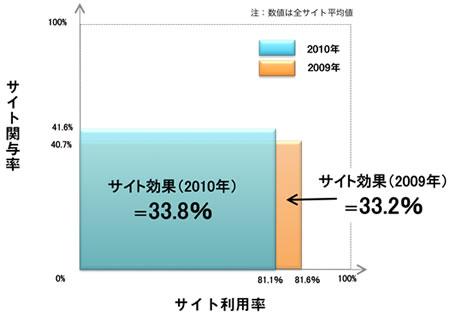 サイト利用率が減少した一方、サイト関与率は増加し、サイト効果は昨年よりわずかに大きくなった。